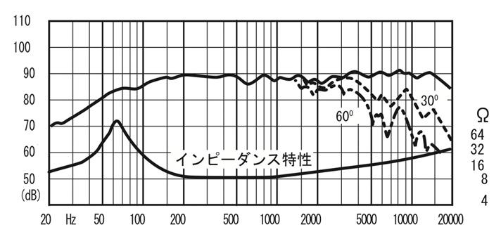 周波数特性