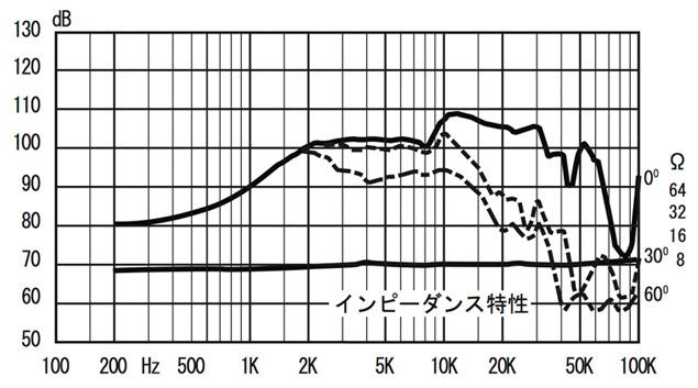 T500A2_F2